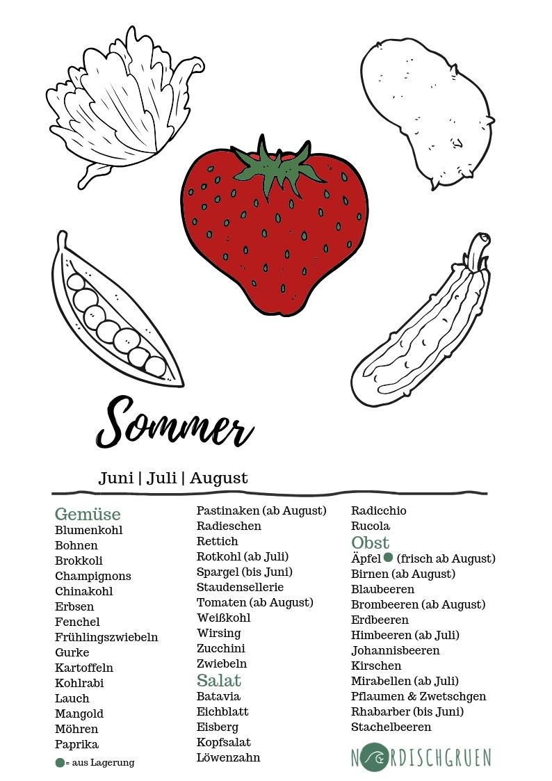 Hat Das Gerade Saison Saisonkalender Obst Und Gemüse Pdf