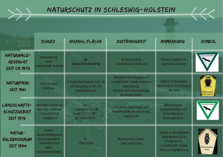 Naturschutzgebiete Schleswig-Holstein_ Infos rund um Schutzgebiete in SH: Natur- und Nationalpark, Natur-, Landschafts- und Vogelschutzgebiete, Biosphären- und Naturwaldreservat, NATURA 2000, Naturerlebnisraum, Schleswig-Holstein