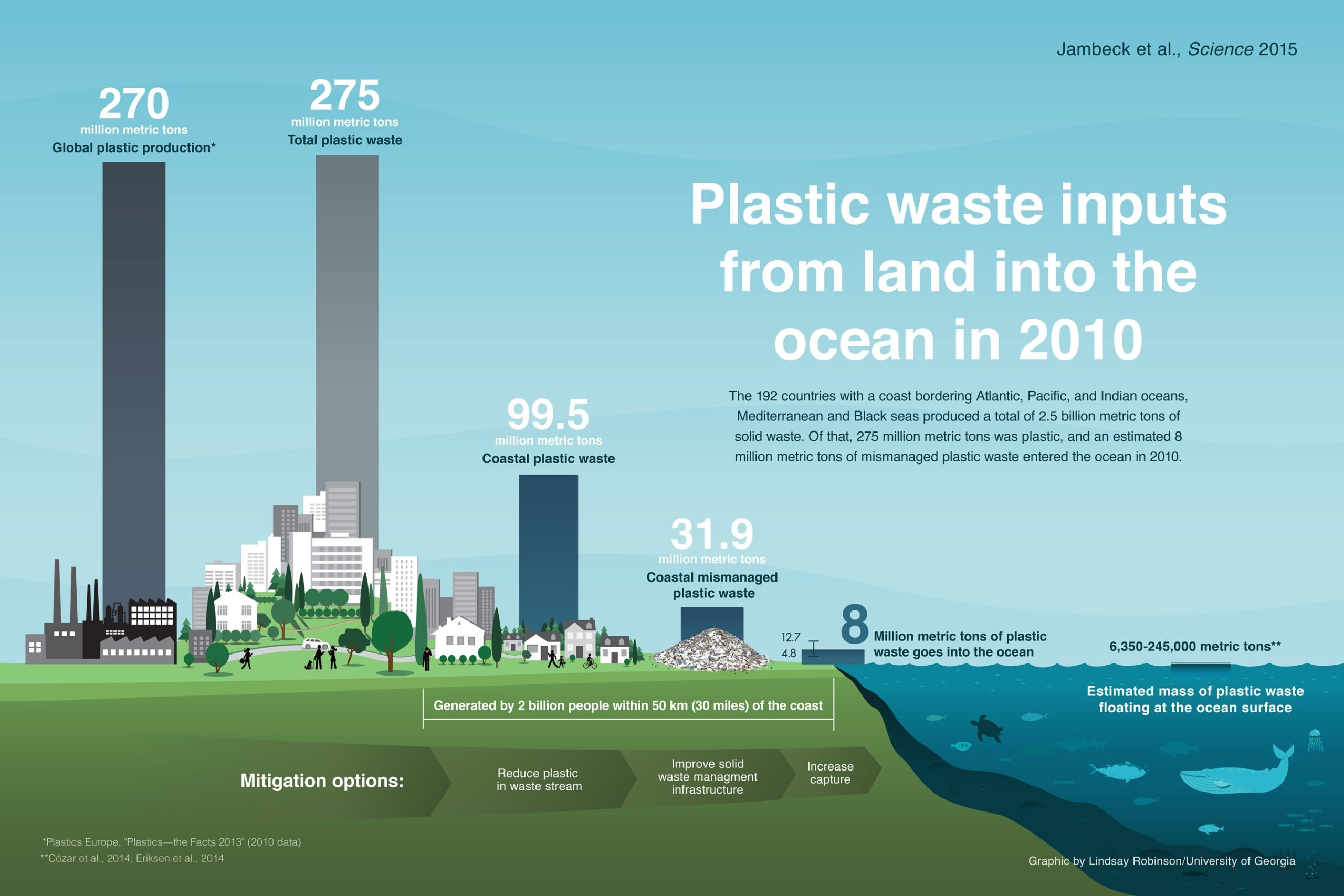 Plastikmüll Meer Problem Biomasse Jambeck 2015